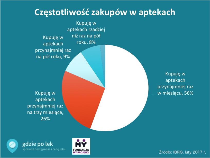 Wykres częstotliwości zakupów w aptekach według badania GdziePoLek
