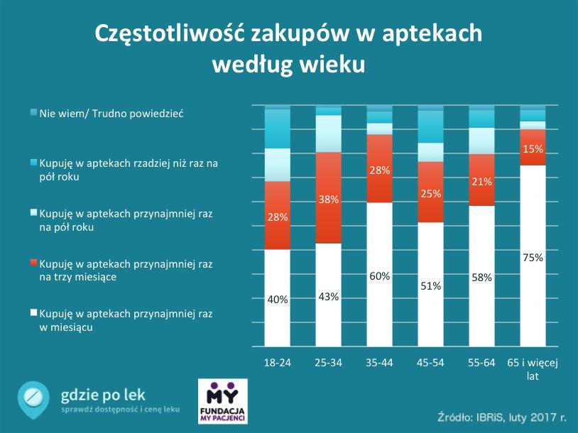 Wykres częstotliwości zakupów w aptekach w zależności od wieku
