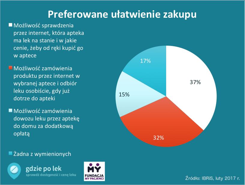 Ranking preferowanych ułatwień zakupu w aptece