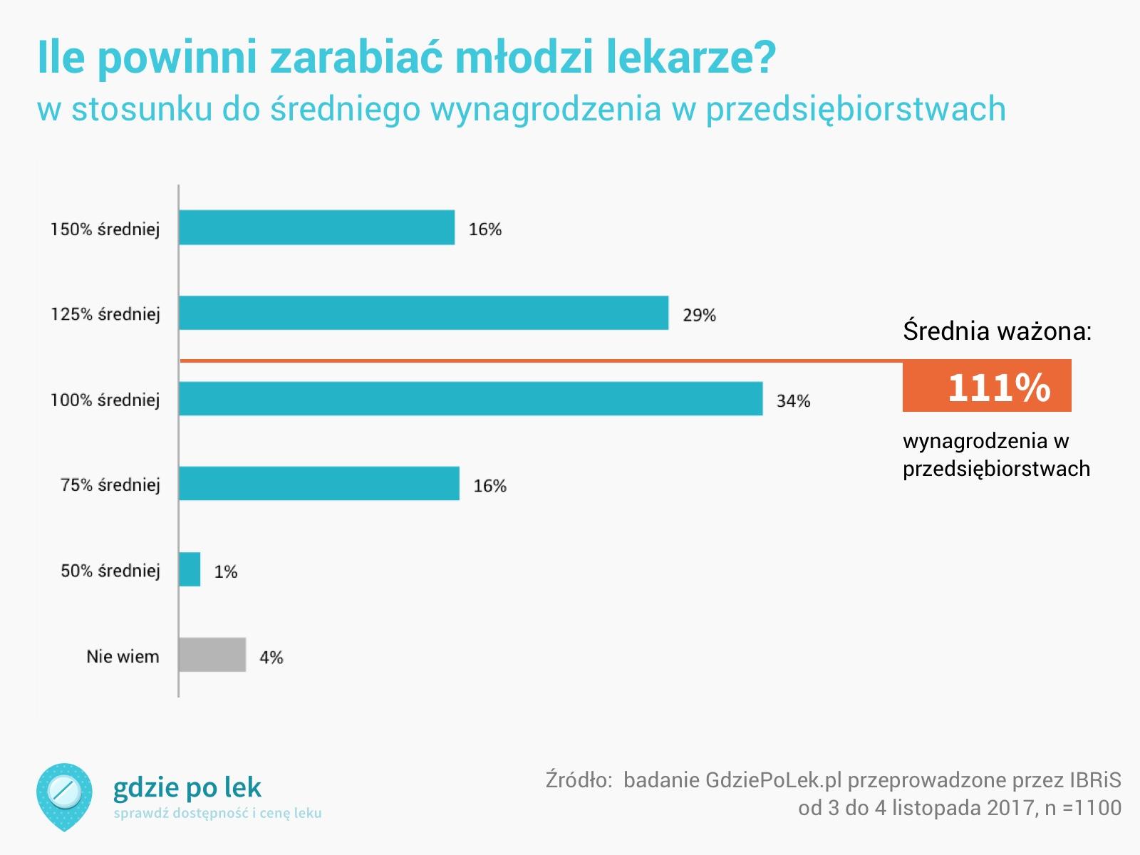 Ile powinni zarabiać młodzi lekarze, zarobki w stosunku do średniego wynagrodzenia w przedsiębiorstwach; średnia ważona odpowiedzi 111%, 79% wybrało 1 średnię krajową lub więcej