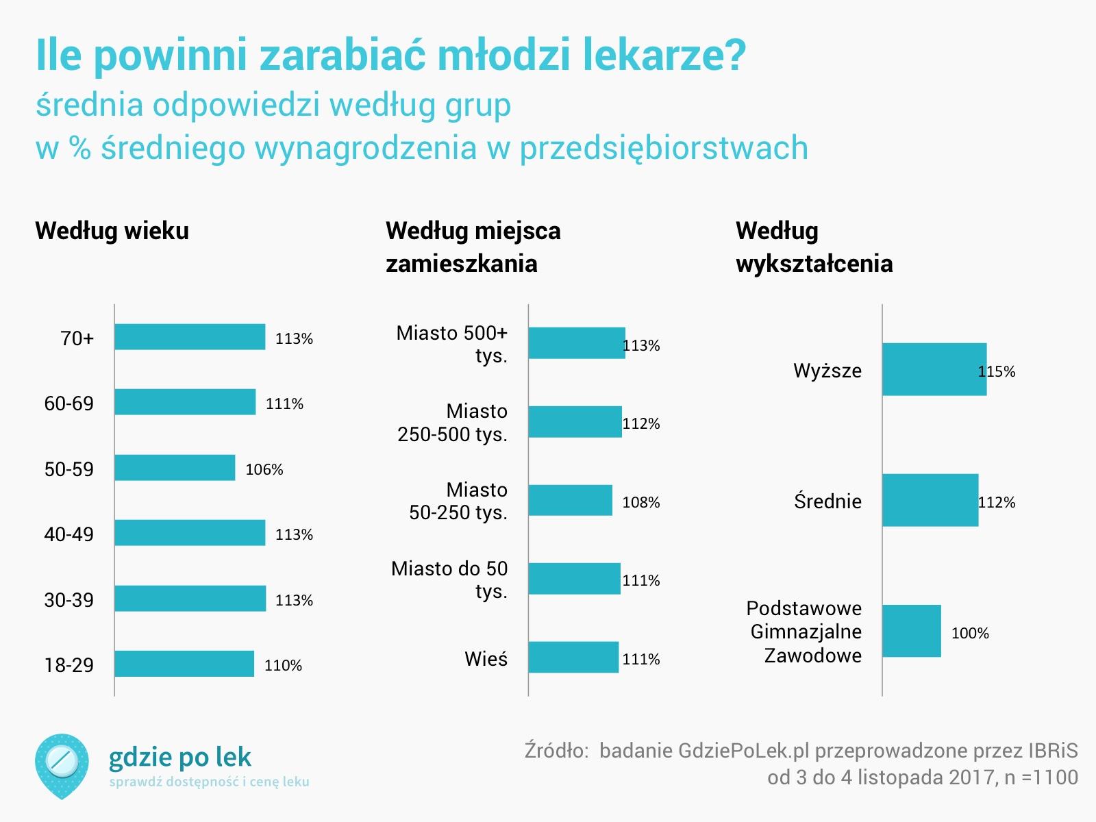 wykres odpowiedzi według grup: według wieku przedział od 106 do 113% średniego wynagrodzenia, według zamieszkania od 108 do 113%, według wykształcenia od 100 do 115%