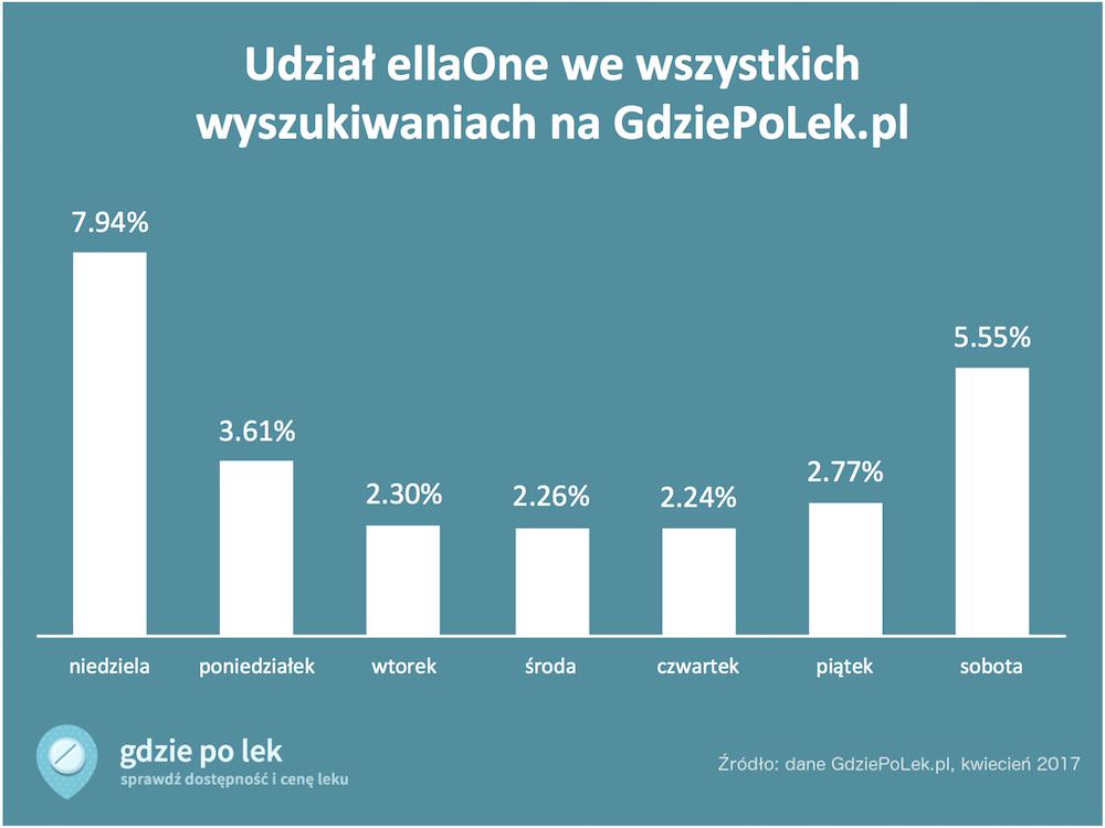 Popularność ellaOne na GdziePoLek