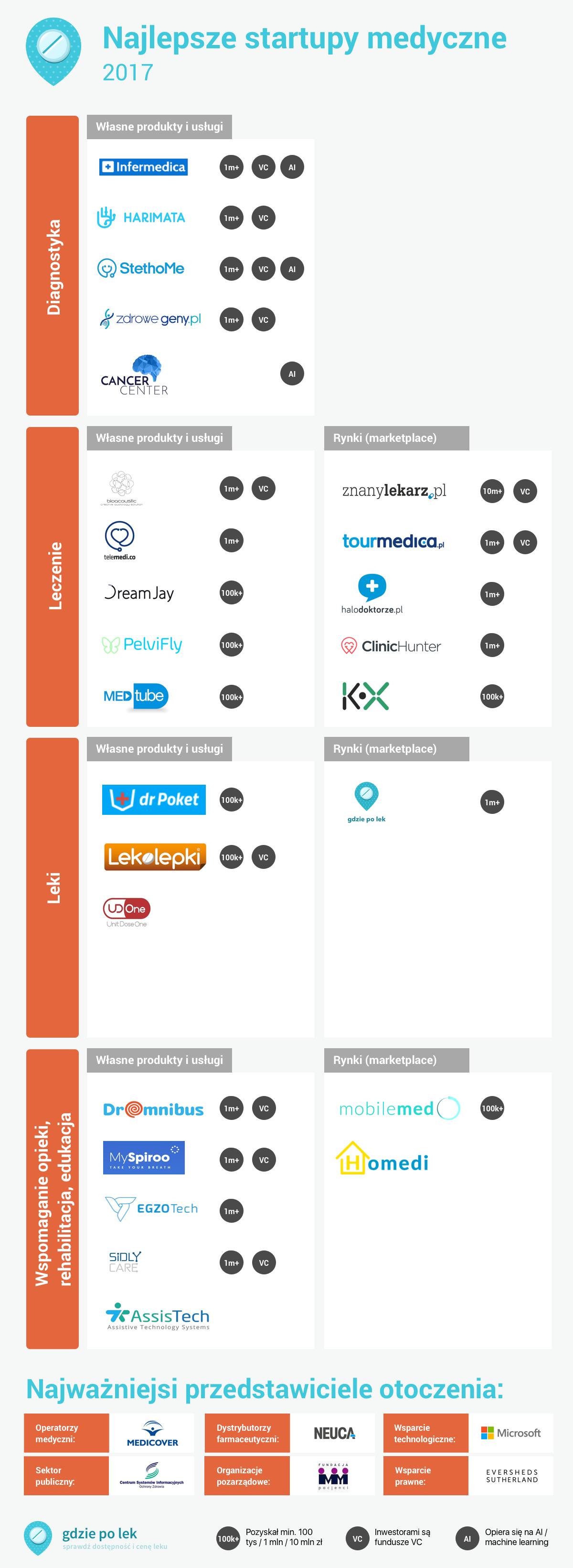Mapa startupów medycznych GdziePoLek