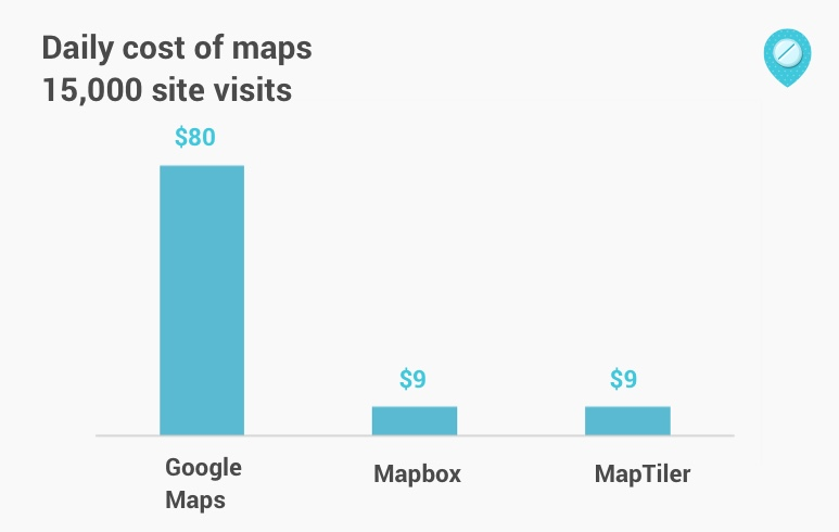 Comparing The Actual Cost For Maps On A Single Day 15 000 Total Site Visits Of Which Not All Might Involve