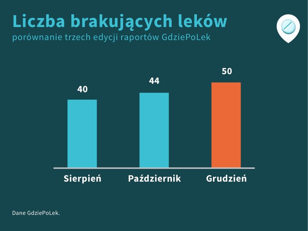 Wykres liczby brakujących leków według raportów GdziePoLek z sierpnia, października, grudnia 2019