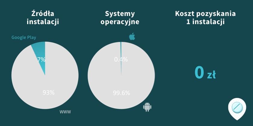 Wykres struktury instalacji PWA GdziePoLek w rozbiciu na system operacyjny, sposób pozyskania instalacji