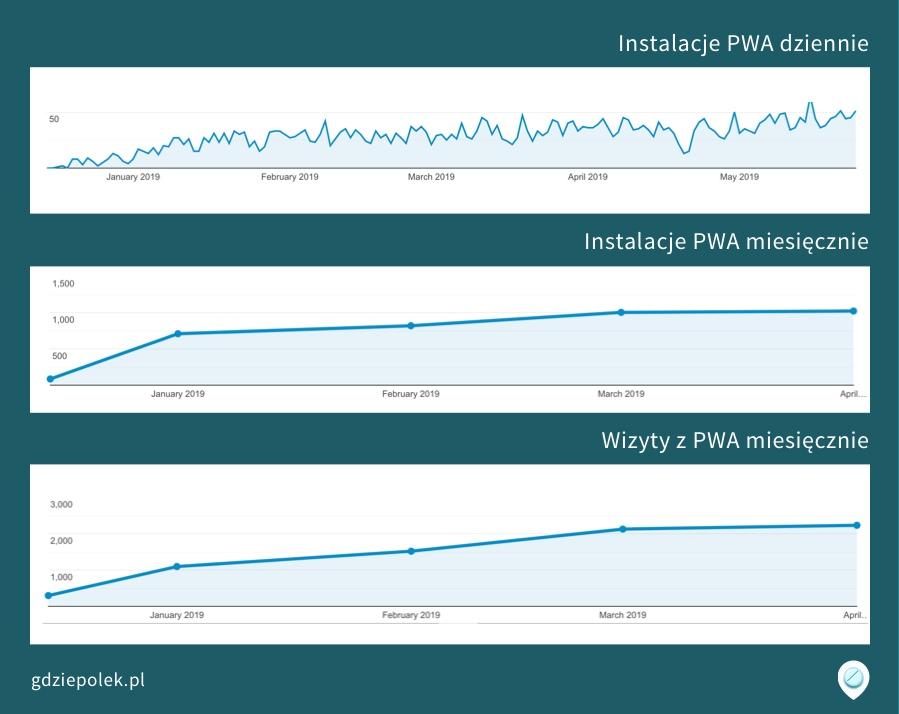 Wykresy z trendem instalacji PWA i wizyt z aplikacji
