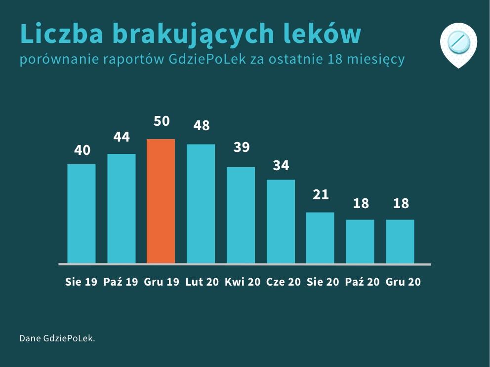 Porównanie liczby braków leków za ostatnie 18 miesięcy, grudzień 2020