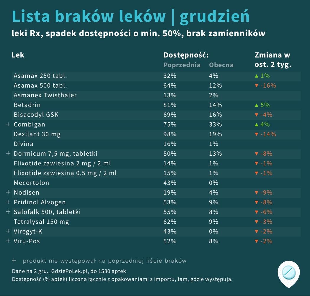 Lista GdziePoLek brakujących leków na grudzień 2020