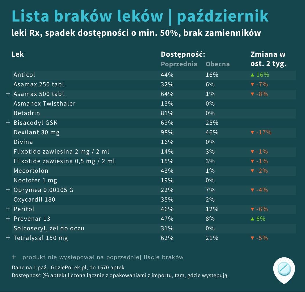 Lista GdziePoLek brakujących leków na październik 2020