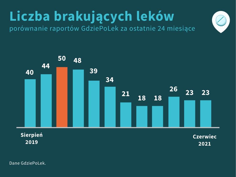 Porównanie liczby braków leków za ostatnie 24 miesiące, czerwiec 2021