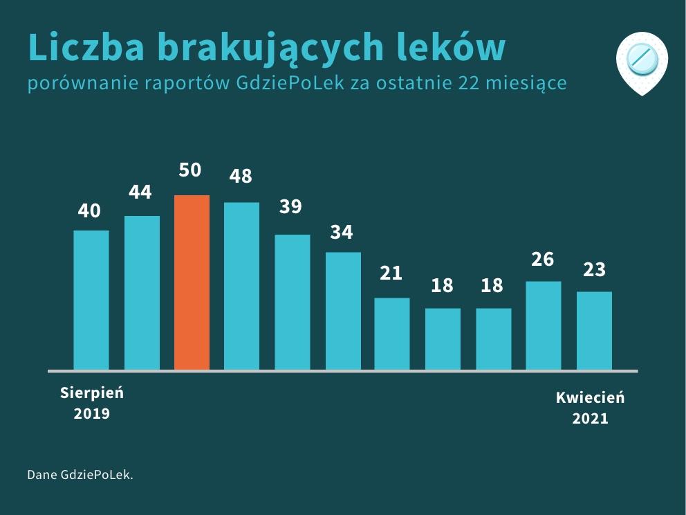 Porównanie liczby braków leków za ostatnie 22 miesiące, kwiecień 2021