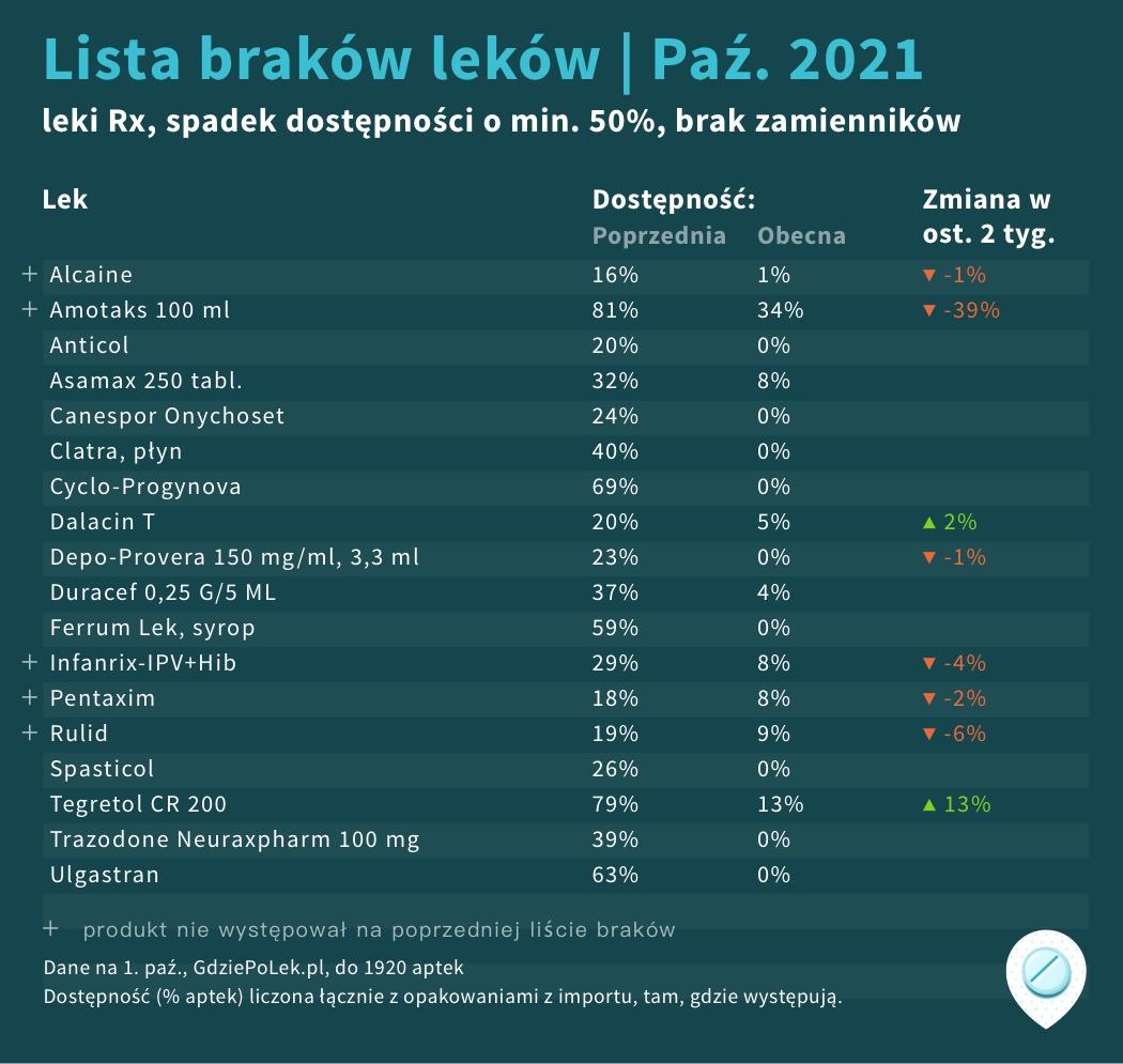 Lista GdziePoLek brakujących leków na październik 2021