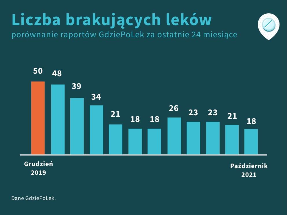 Porównanie liczby braków leków za ostatnie 24 miesiące, sierpień 2021